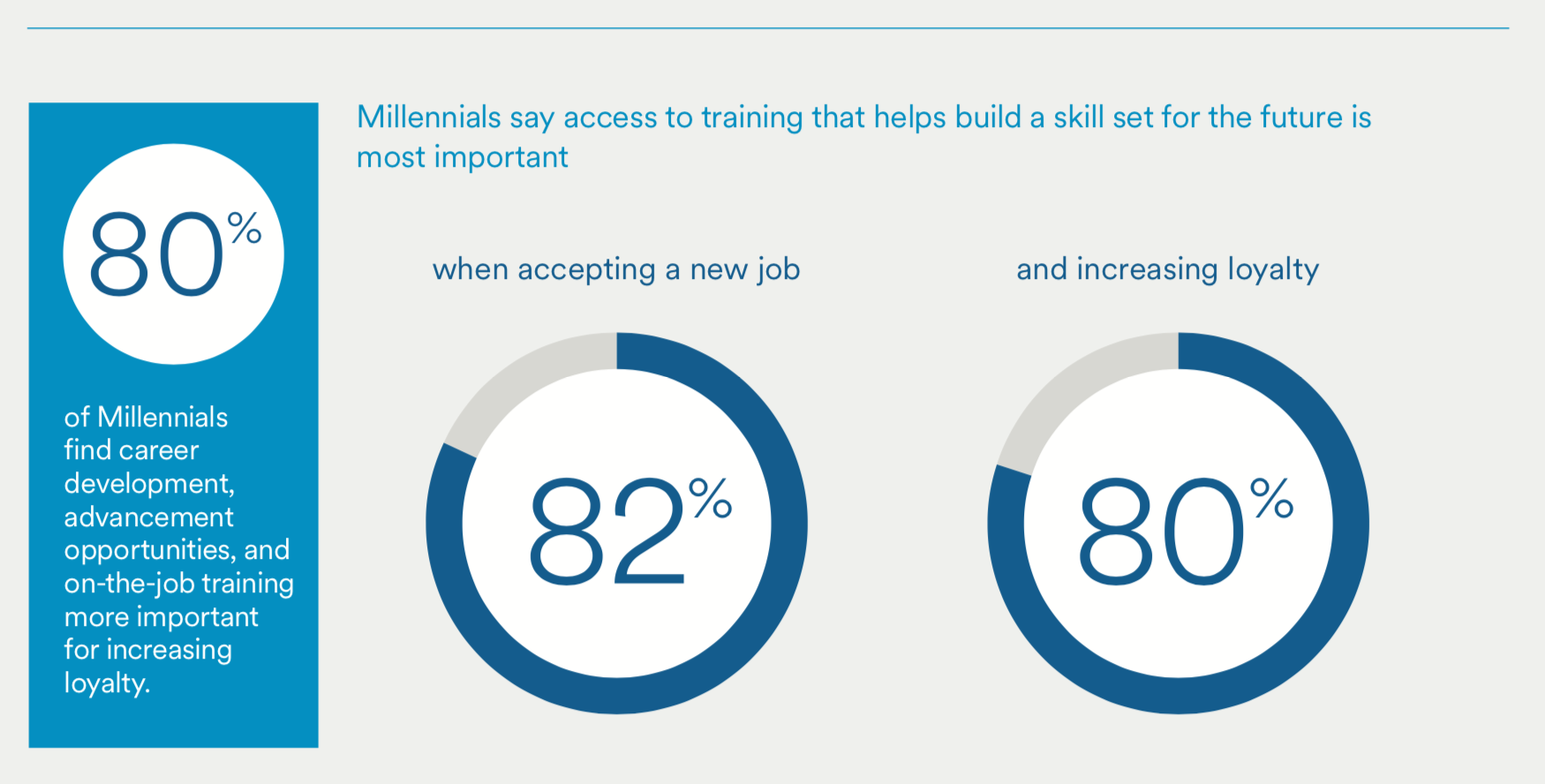 80% of millennials say access to training that helps build a skill set for the future is most important